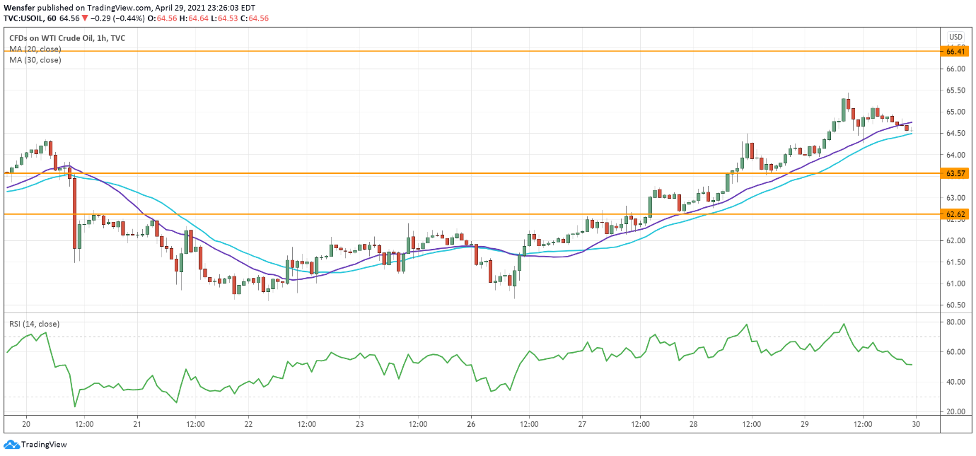 Intraday Market Analysis – Extended Rally - 30.04.2021 - 1