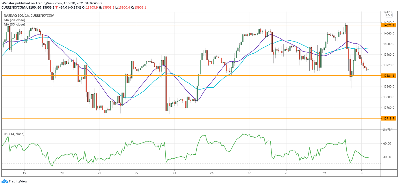 Intraday Market Analysis – Extended Rally - 30.04.2021 - 2
