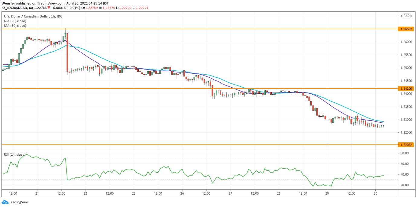 Intraday Market Analysis – Extended Rally - 30.04.2021 - 3